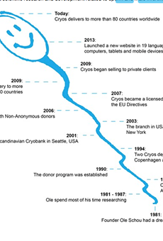 An actual timeline from Cryos International's website