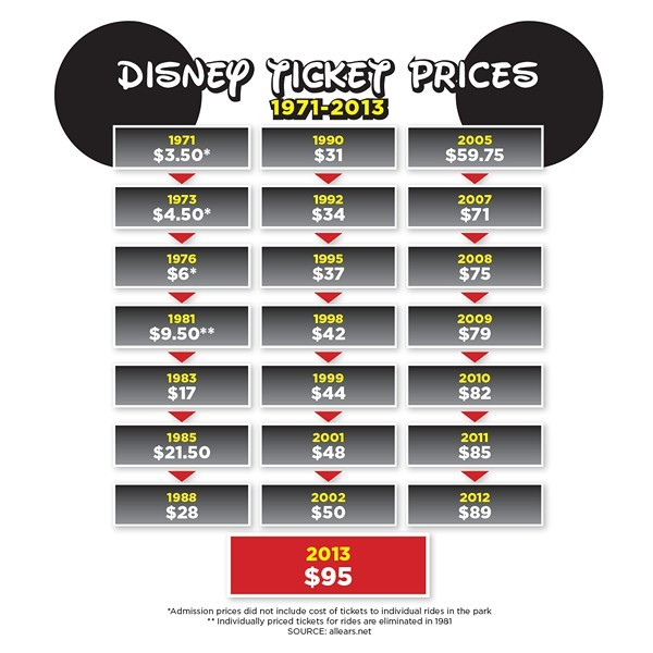 Disney World Florida Drink And Food Prices