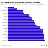 Orlando makes list of 23 cities where millennials can't afford apartments