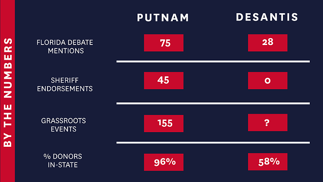 GRAPHIC VIA ADAMPUTNAM.COM