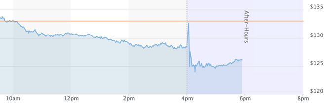 DISNEY STOCK PRICE SCREENSHOT FROM FEB. 25 VIA CBS MARKETWATCH
