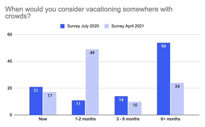 """Invisibly's Spring 2021 """"New Normal"""" travel survey, using their Realtime Research. - IMAGE VIA INVISIBLY"""