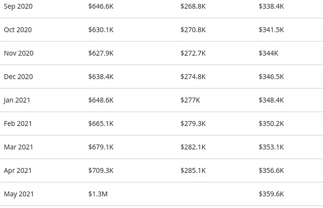 A table from Zillow showing the home's estimated value, the average home value in Orlando and the average home value in the ZIP code. - SCREENSHOT VIA ZILLOW