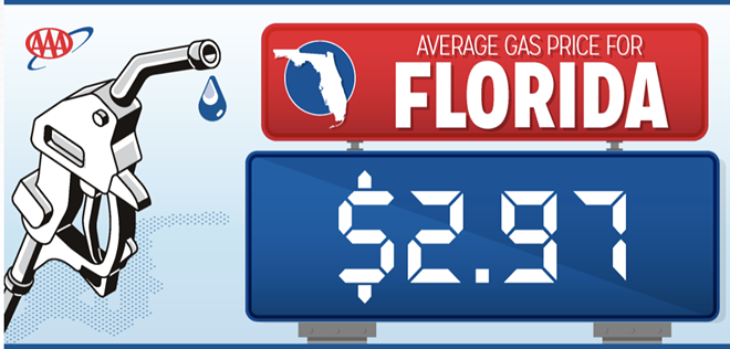 Florida gas prices near almost $3 per gallon, as global demand for crude oil surpasses supply. - VIA AAA