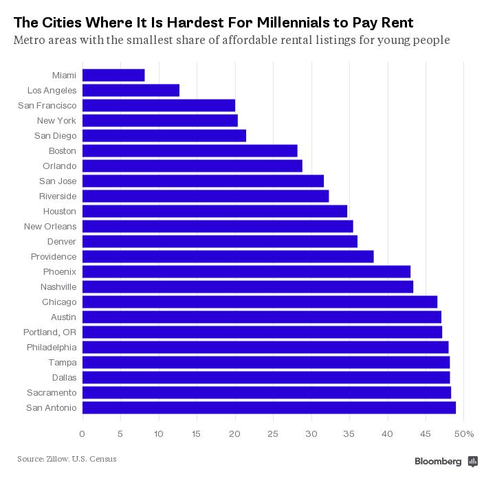 Zillow List Rental: Orlando Makes List Of 23 Cities Where Millennials Can't