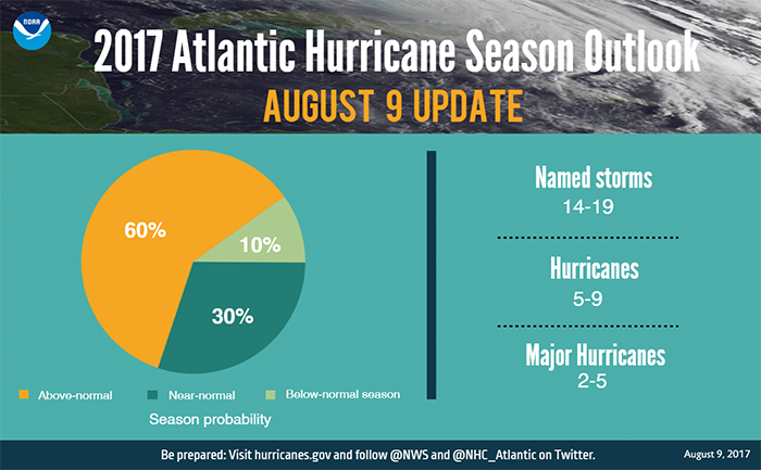 graphic-2017_august_hurricane_outlook_update_numbers-noaa-700x433-landscape.png