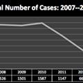 New report highlights insane drop in environmental regulation enforcement under Gov. Rick Scott