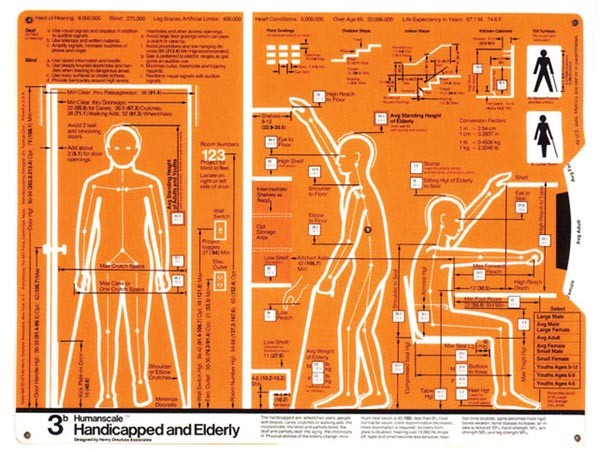 """Handicapped and Elderly, diagram 3b,"" from Humanscale 1/2/3: A Portfolio of Information, by Henry Dreyfuss Associates, designers, and Niels Diffrient."