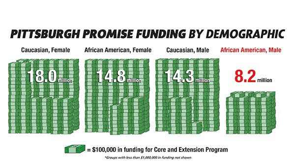Infograph by Aaron Warnick - SOURCE: PITTSBURGH PROMISE
