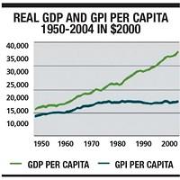 <i> The Genuine Progress Indicator 2006</i>, a report by John Talberth, Clifford Cobb and Noah Slattery for Redefining Progress