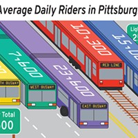 Busway Infographic: Port Authority ridership data from fiscal year 2018