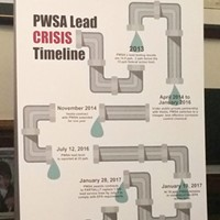 Timeline of PWSA's lead issues