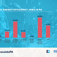 Allegheny County leads Pennsylvania in clean-energy  jobs, according to new report