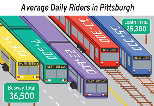 Busway Infographic: Port Authority ridership data from fiscal year 2018 - CP ILLUSTRATION: JOSIE NORTON