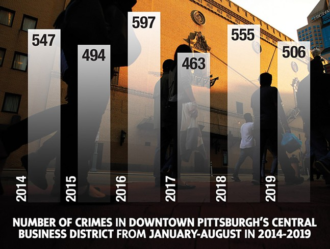 SOURCE: PITTSBURGH BUREAU OF POLICE CRIME ANALYSIS UNIT. AUGUST 2019 DATA SUBJECT TO CHNAGE.