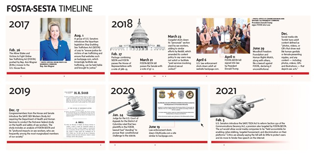 FOSTA-SESTA timeline — click to enlarge - CP GRAPHIC: ABBIE ADAMS
