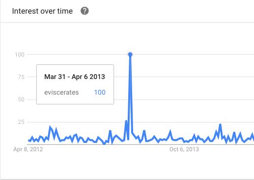 Screenshot from Google Trends