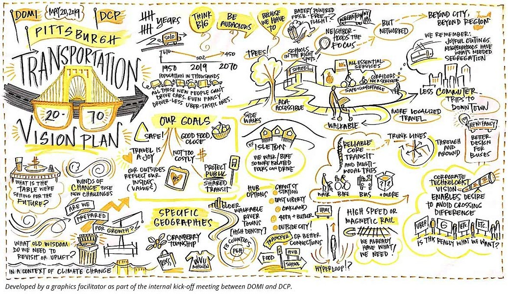 A graphic developed for the 2070 Transportation Vision Plan - IMAGE COURTESY OF CITY OF PITTSBURGH