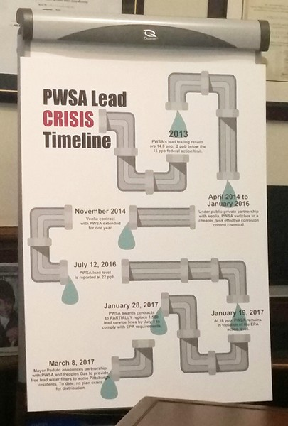 Timeline of PWSA's lead issues - CP PHOTO BY REBECCA ADDISON