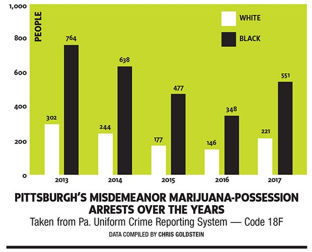 Despite decriminalization, Pittsburgh's marijuana-possession