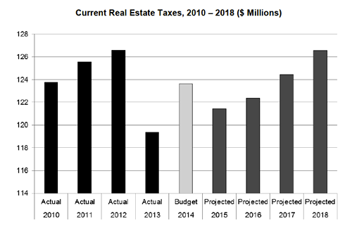 Pittsburgh Property Tax Millage