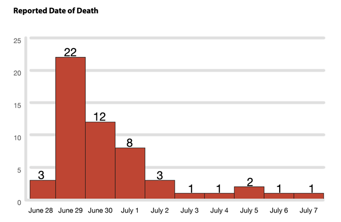 A red bar graph with numbers on the y axis and dates on the x axis. The graph starts on June 28, indicated 3 deaths. Then 22 deaths on June 29, 12 on June 30, 8 on July 1, and 3 on July 2. There are one or two reported deaths each day from July 3 to July 7.