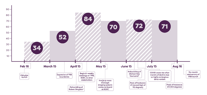 A graph documenting the number of 911 calls PSR responded to in its first six months.