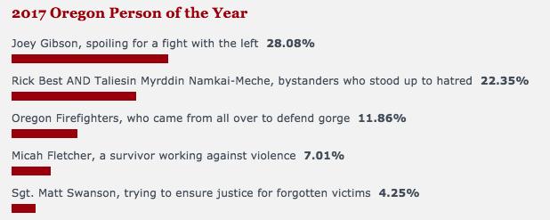 A bad poll