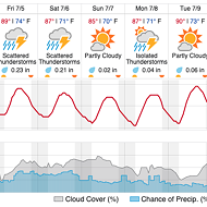 St. Louis Weather Forecast Says It's Going to Rain <i>Forever</i>