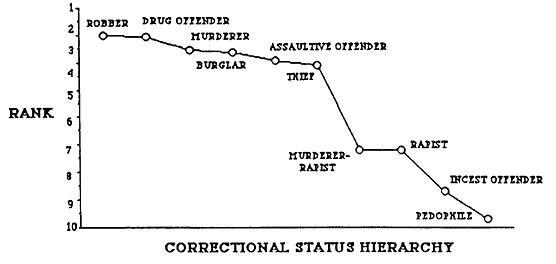 PRISON JOURNAL, 1989 69:73, MICHAEL VAUGH AND ALLEN SAPP