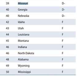 """Missouri's rank for women's economic security looks even worse considering it's three spots away from a nine-way 'F' tie. - WOMEN'S ECONOMIC SECURITY, """"THE STATE OF WOMEN IN AMERICA"""""""