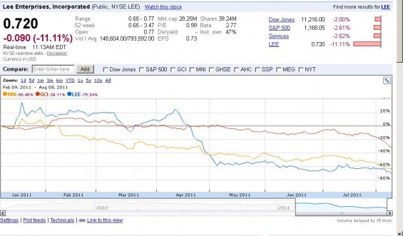 Lee Enterprises' stock (shown in blue) is down 20 percent in the last six months, as this graph shows. Fellow media giants Gannett (in red) and McClatchy (in yellow) have also lost considerable value. - COURTESY OF GOOGLE FINANCE.