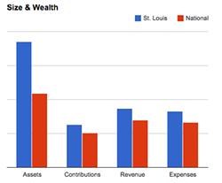 Here's how St. Louis ranks. - CHARITY NAVIGATOR