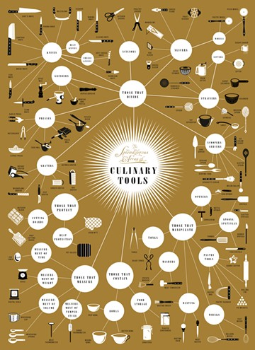 More gadgets than a Williams-Sonoma outlet store. (Click pic for humongous version.) - CO.DESIGN