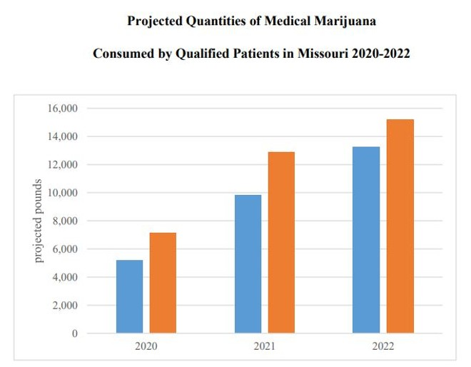 Like other states which legalized medical marijuana, Missouri's market is expected to grow quickly. - VIA REPORT