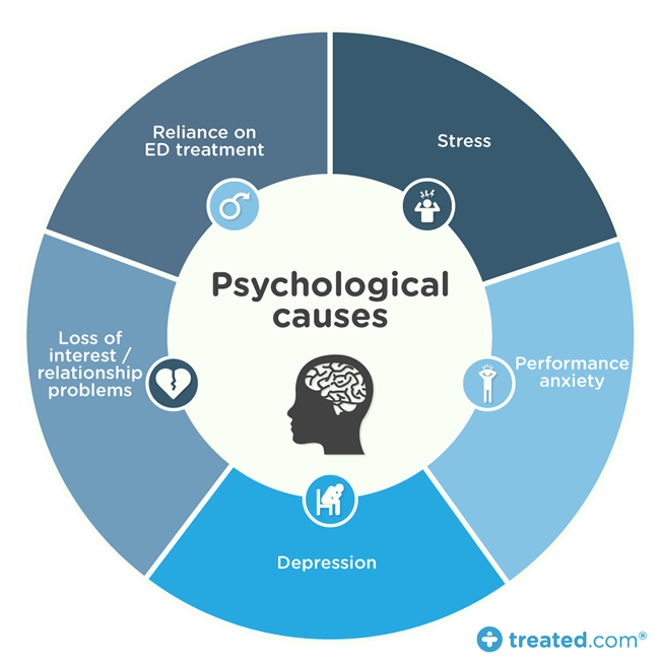 psychological-causes-of-erectile-dysfunction.png