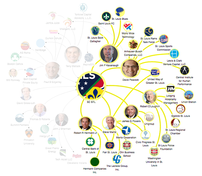 THIS MAP SHOWS THE NETWORK OF ST. LOUIS ORGANIZATIONS AND BUSINESSES HELD BY THE STADIUM OWNERSHIP GROUP. CLICK HERE TO VIEW THE FULL INTERACTIVE MAP. IMAGE BY CAITLIN LEE