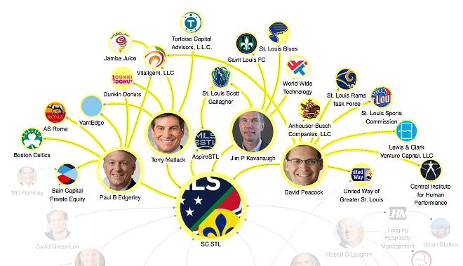 THIS MAP SHOWS THE EXECUTIVE COMMITTEE OF THE STADIUM OWNERSHIP GROUP. CLICK HERE TO VIEW THE FULL INTERACTIVE MAP. IMAGE BY CAITLIN LEE