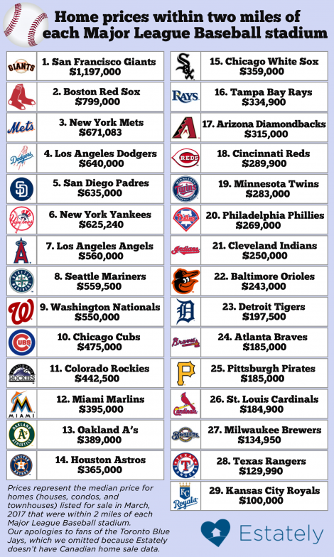 mlb-stadium-home-price-470x784.png