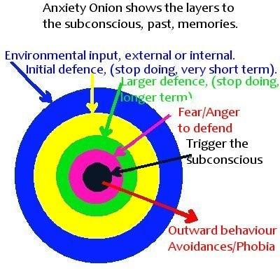 anxiety_onion.jpg