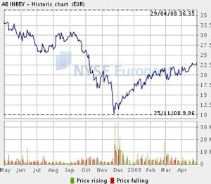 Click chart for larger version. - EURONEXT.COM