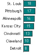 Percentage of residents who say they want to live in this city or its surrounding metro area. - PEW RESEARCH CENTER