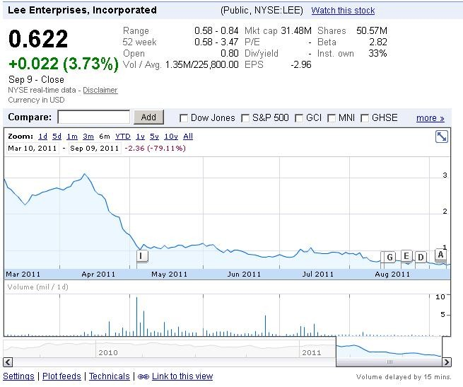 Lee Enterprises: the last six months have been bleak, and yesterday's news didn't change that. - VIA GOOGLE FINANCE