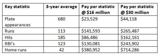 pujols_pay_chart.jpg