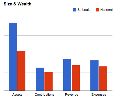 Here's how St. Louis ranks. - CHARITY NAVIGATOR