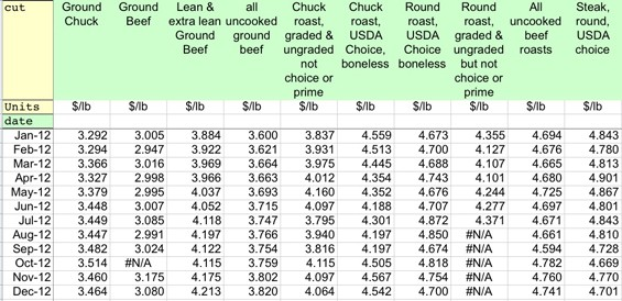 A screenshot of the U.S. Department of Agriculture's meat, poultry and dairy retail-price spreadsheet for 2011-12. To download the entire spreadsheet, click here. - IMAGE VIA USDA