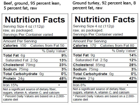 Per serving, raw ground beef is fewer calories, lower fat and contains more protein than raw turkey.