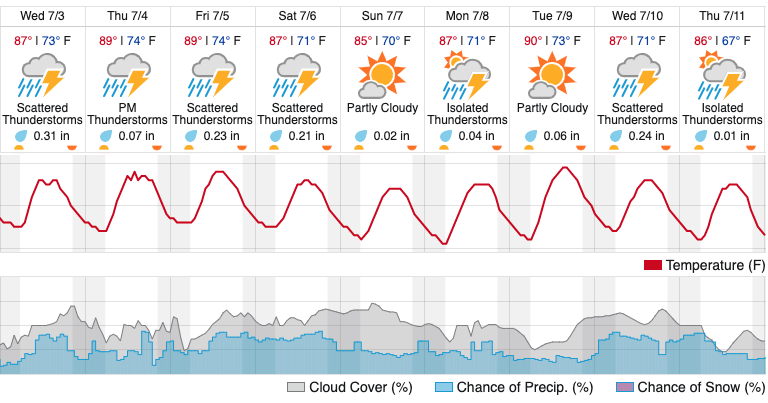 St  Louis Weather Forecast Says It's Going to Rain Forever