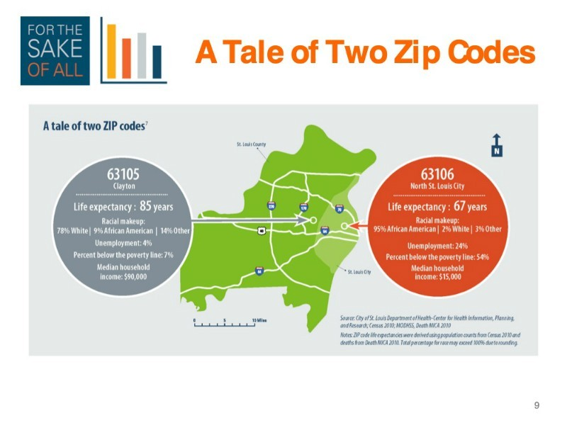 """A closer look at these two ZIP codes uncovers what we call the """"social determinants of health."""" Though we often think about access to health insurance and medical care as driving health outcomes alone, it turns out that factors like education, employment, income, wealth, and neighborhood status have significant impact on how well and how long we live. By way of example, 63106 has six times the unemployment rate, almost eight times the poverty rate, and a quarter of the median income of 63105. It also has more than ten times the African American population."""