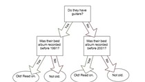 Flowchart: Should I See This Old Band?